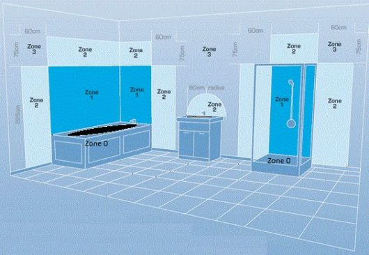 zóny v kúpeľni